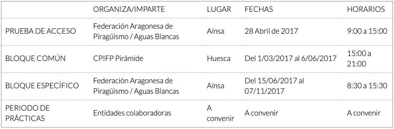 Curso Entrenador Deportivo de Piragüismo Recreativo – Guía de Aguas Bravas (Nivel II)