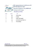 Resultados por categorías-y-clubes 1ª Comp. Liga Centro
